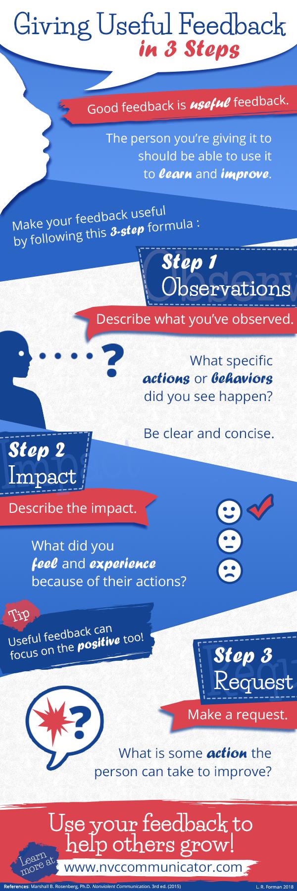 Giving Useful Feedback Infographic
