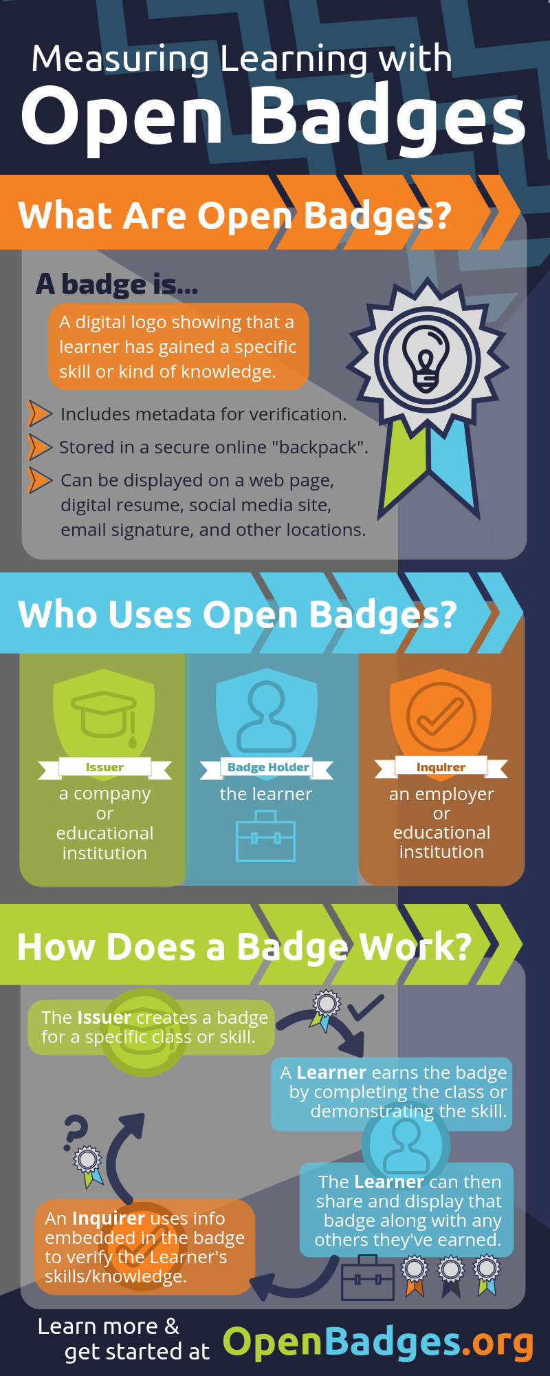 Measuring Learning with Open Badges Infographic