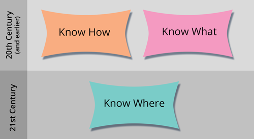 """Adding """"Know Where"""" to """"Know How"""" through Connectivism"""
