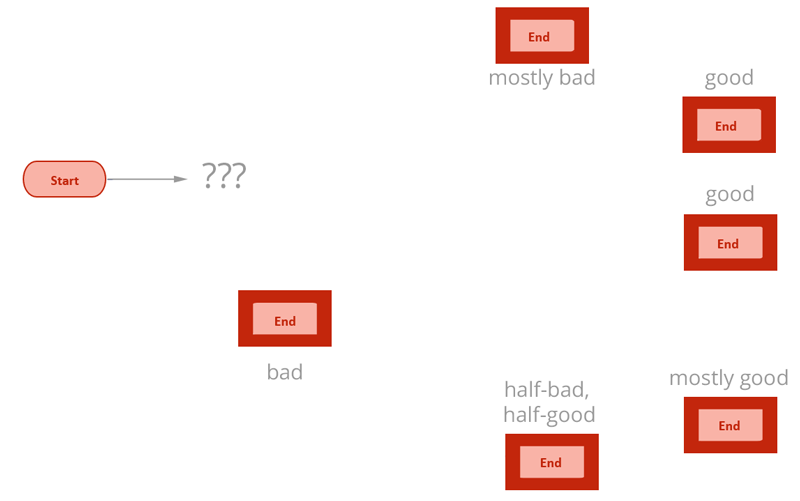 Flow chart with only start and ends marked. Endings are bad, mostly bad, half-bad half-good, mostly good, or good.